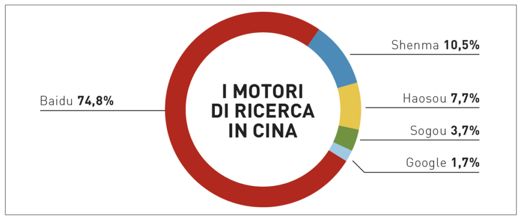 motori di ricerca in Cina - Triboo East Media