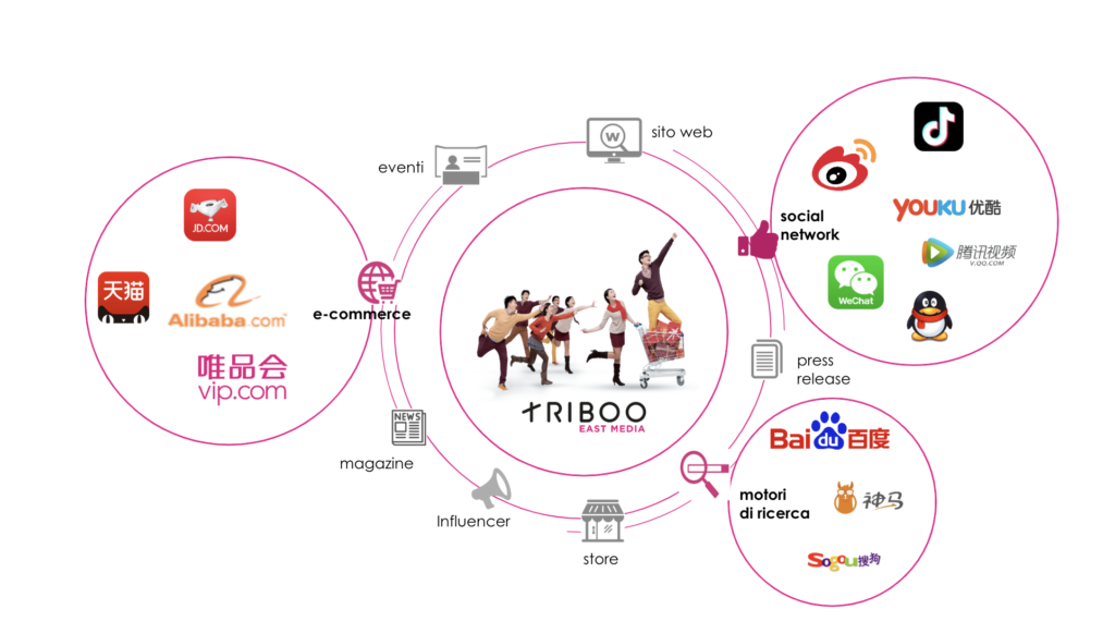 triboo east media digital marketing Cina