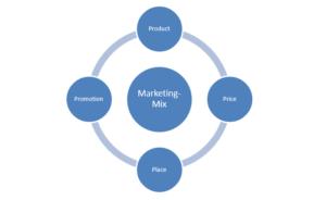 Rebranding marketing mix