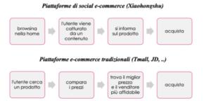 Xiaohongshu social commerce