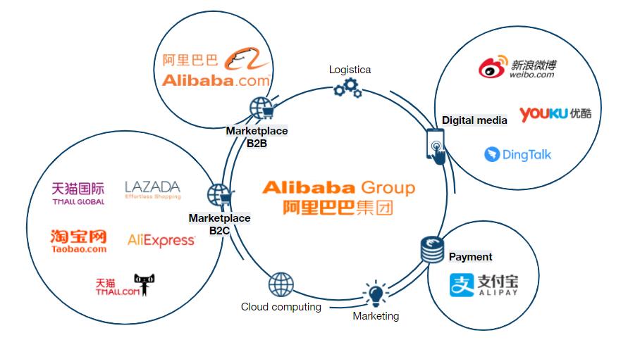Alibaba.com export B2B